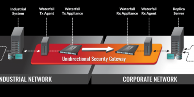 Waterfall Unidirectional Security Gateway