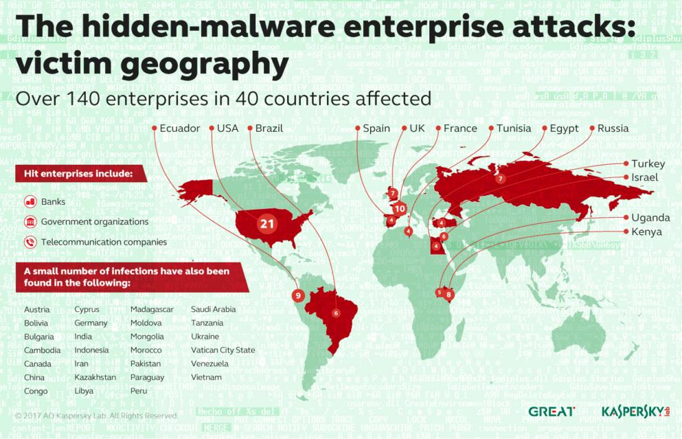 banks fileless malware